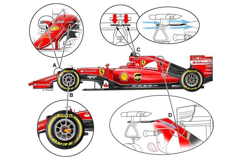 Ferrari SF15 T modifiche1280