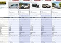 Fiat 500l Living 1 6 Multijet 105 Cv Prove Automoto It