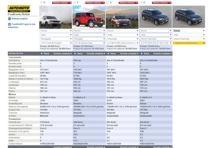 jeep 2016 confronta modello
