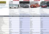 mercedes s 63 amg coupe confronta modello