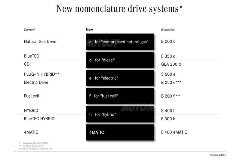 nomenclatura mercedes (1)